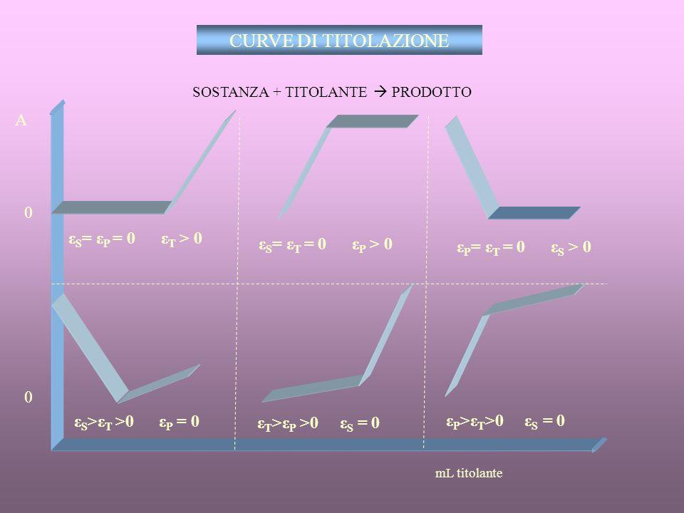 CURVE DI TITOLAZIONE A εS= εP = 0 εT > 0 εS= εT = 0 εP > 0