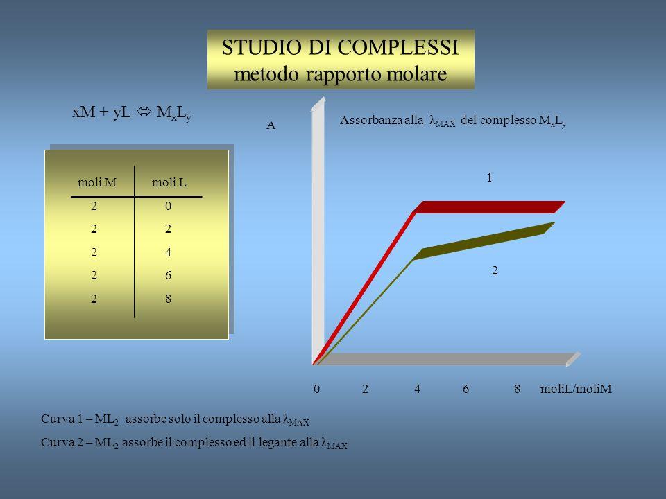 STUDIO DI COMPLESSI metodo rapporto molare
