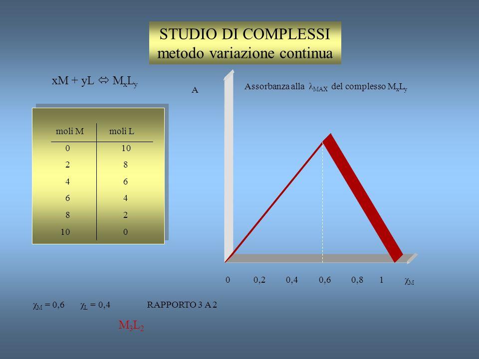 STUDIO DI COMPLESSI metodo variazione continua
