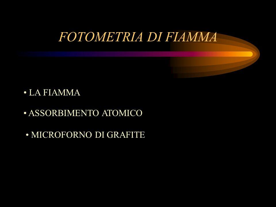FOTOMETRIA DI FIAMMA LA FIAMMA ASSORBIMENTO ATOMICO