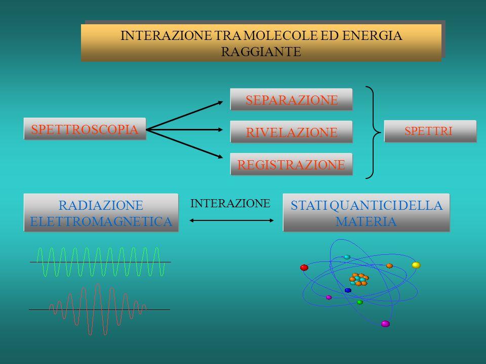 INTERAZIONE TRA MOLECOLE ED ENERGIA RAGGIANTE