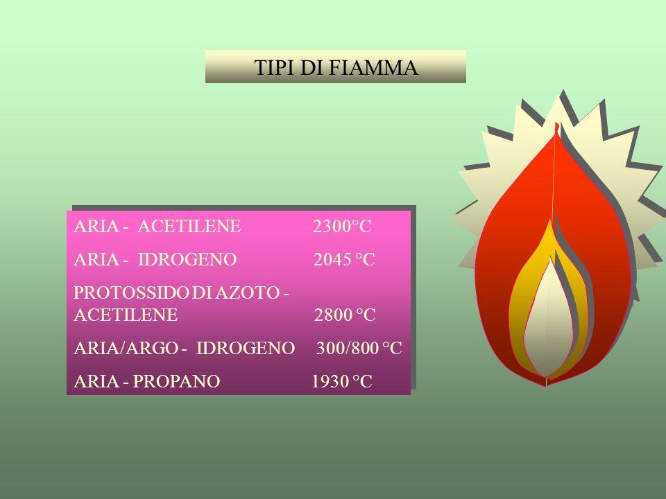 TIPI DI FIAMMA ARIA - ACETILENE 2300°C ARIA - IDROGENO 2045 °C