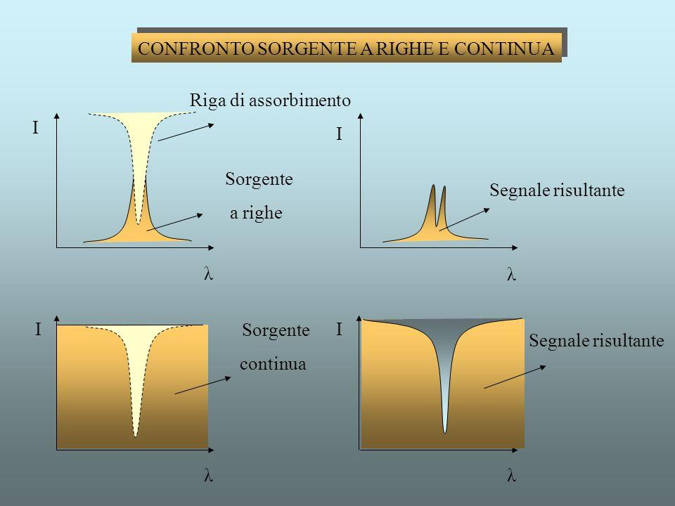CONFRONTO SORGENTE A RIGHE E CONTINUA