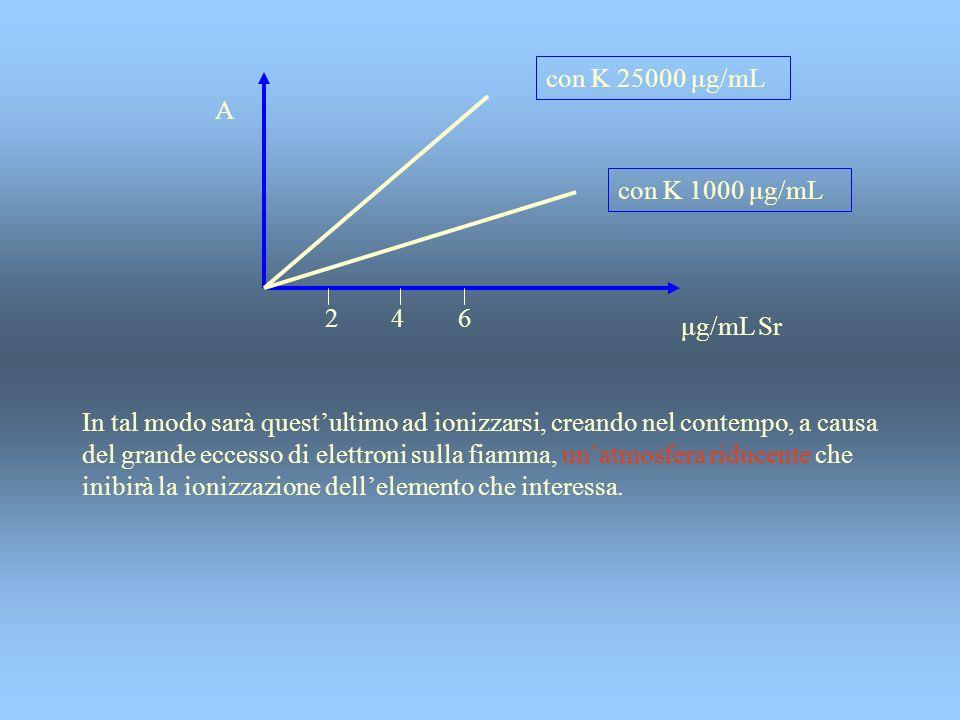 con K 25000 μg/mL A. con K 1000 μg/mL. 2 4 6. μg/mL Sr.