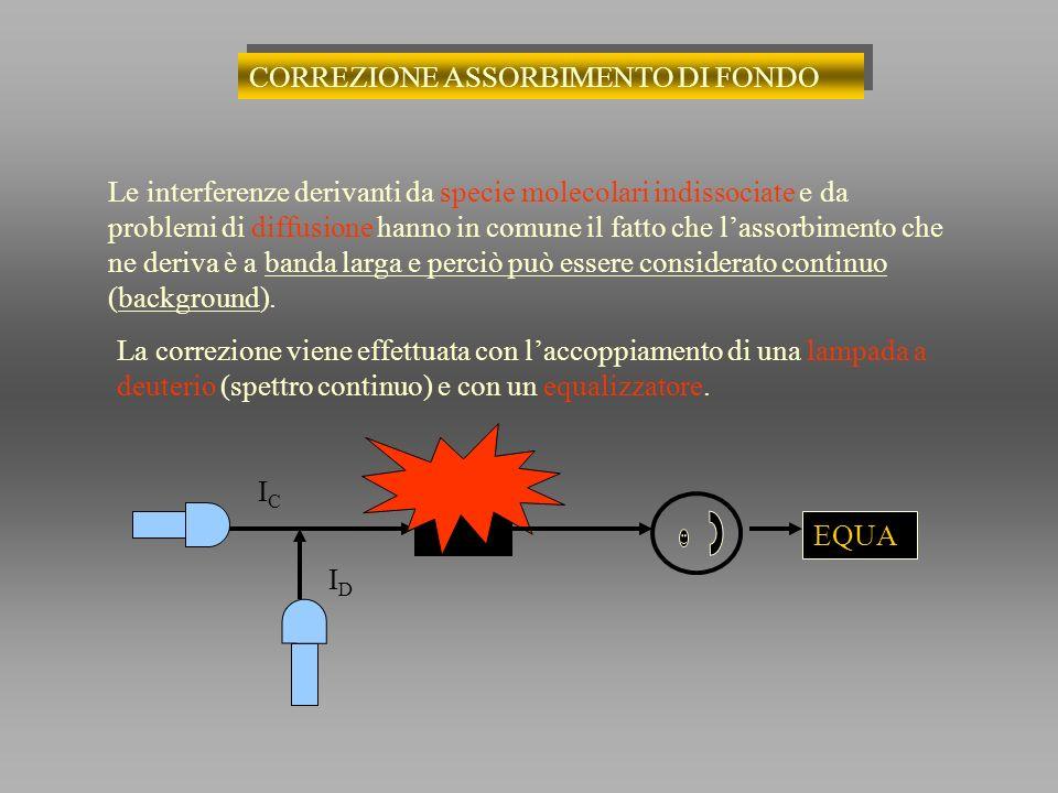 CORREZIONE ASSORBIMENTO DI FONDO