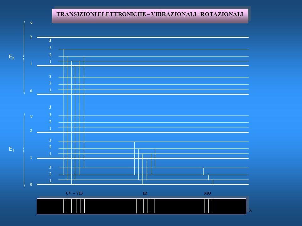 TRANSIZIONI ELETTRONICHE – VIBRAZIONALI - ROTAZIONALI