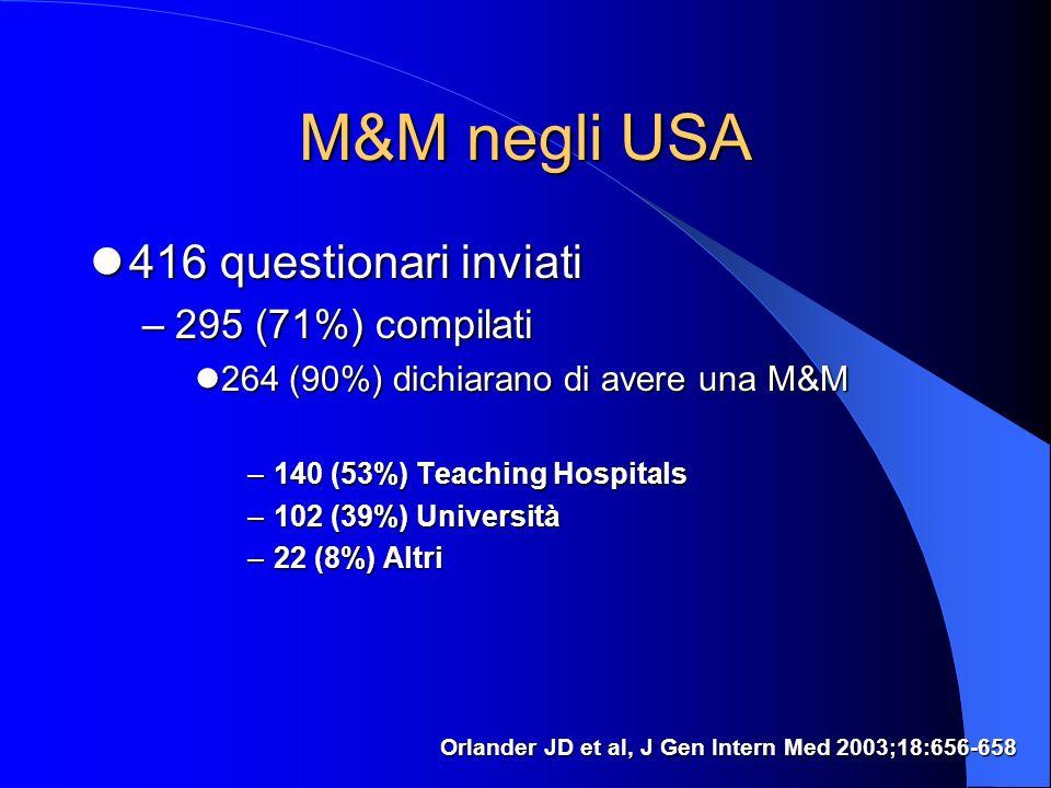M&M negli USA 416 questionari inviati 295 (71%) compilati