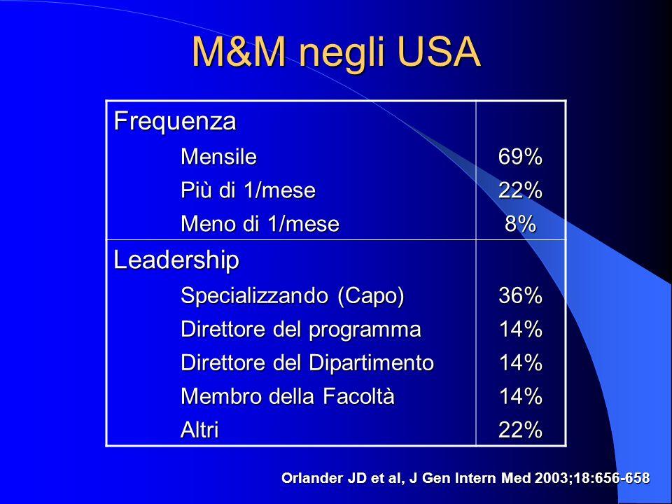 M&M negli USA Frequenza Leadership Mensile 69% Più di 1/mese 22%