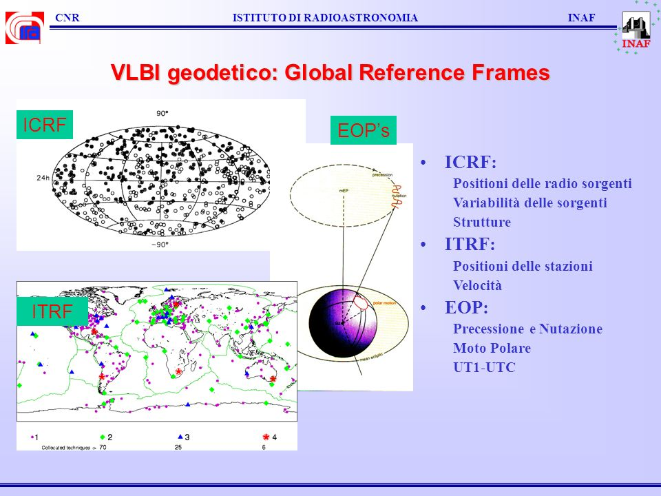 VLBI geodetico: Global Reference Frames