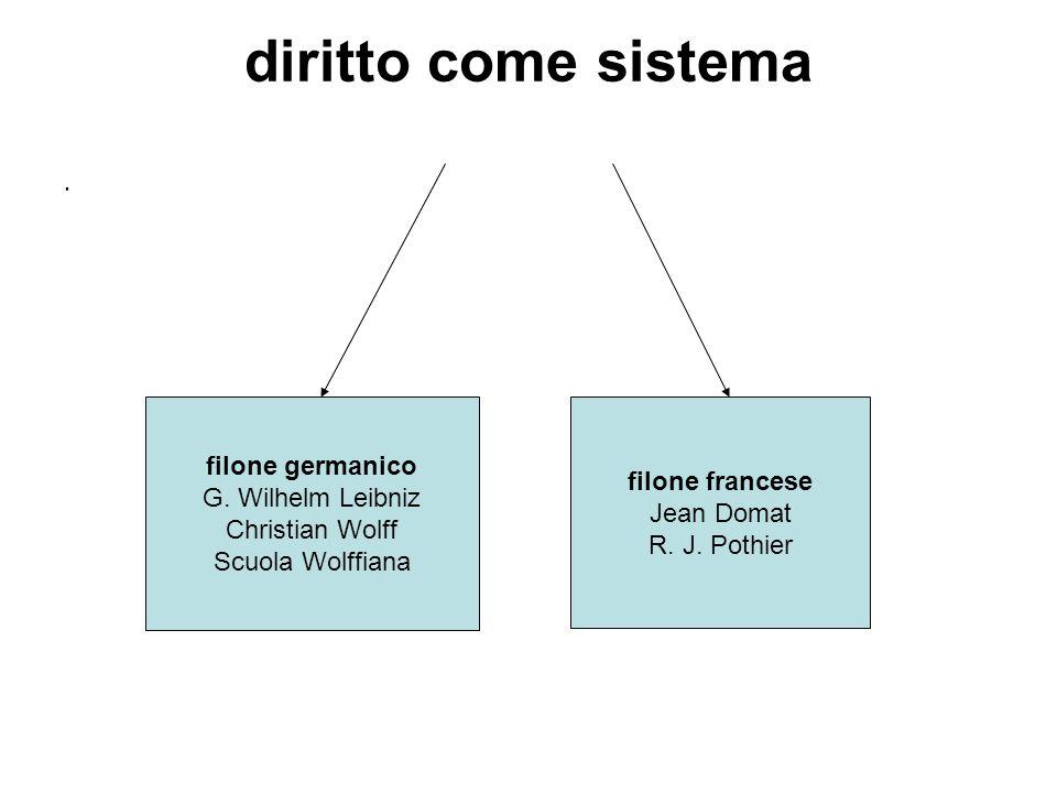 diritto come sistema filone germanico filone francese