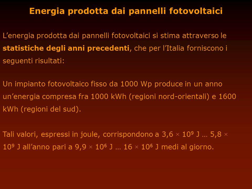 Energia prodotta dai pannelli fotovoltaici