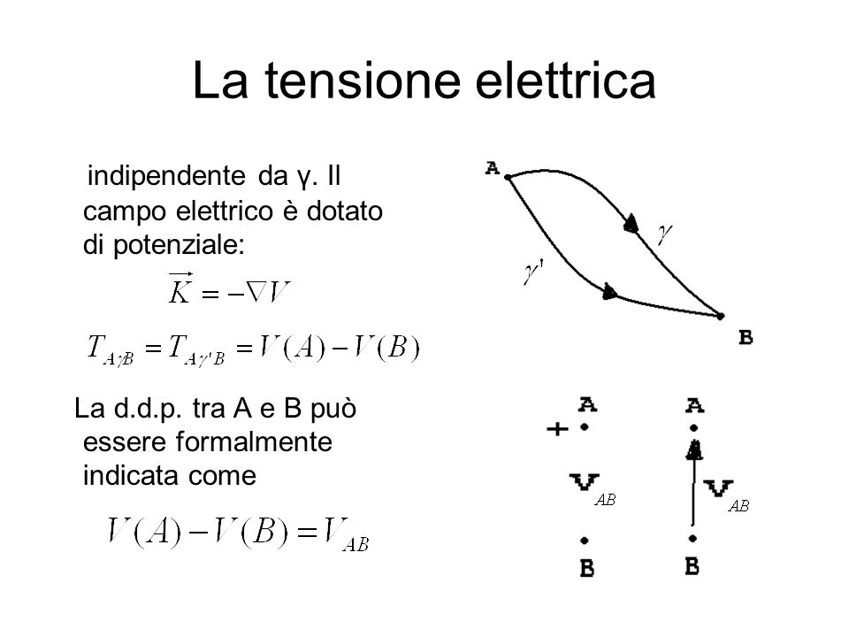 La tensione elettrica indipendente da γ. Il campo elettrico è dotato di potenziale: La d.d.p.