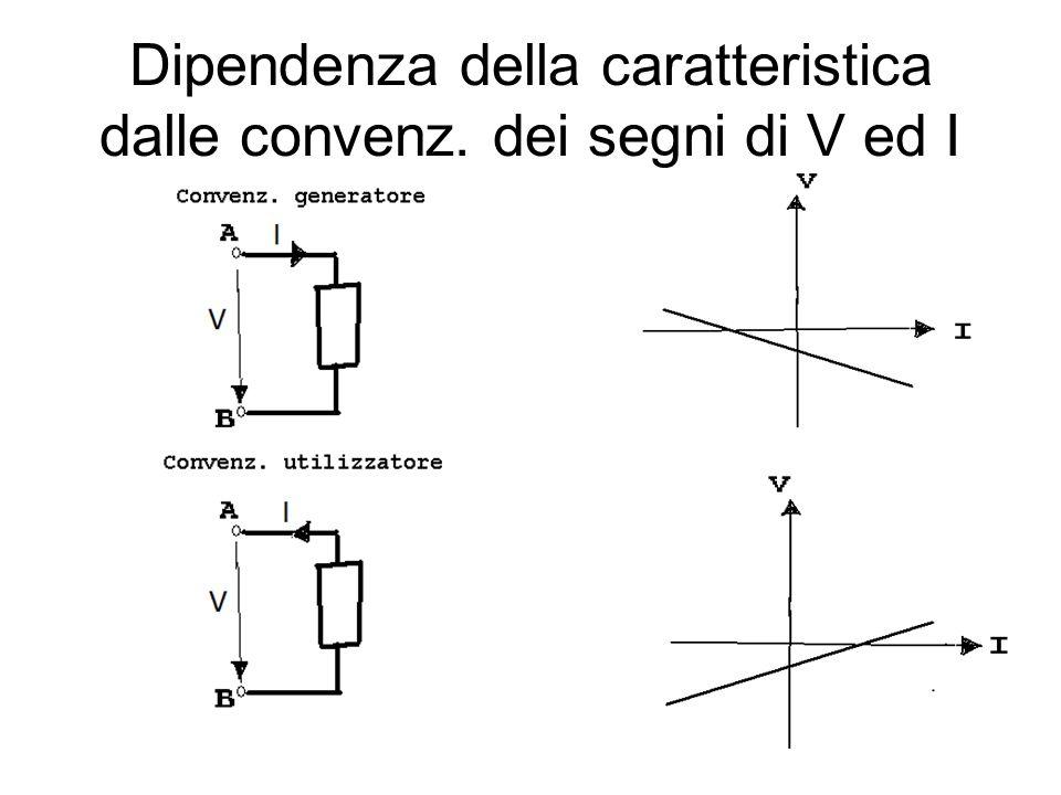 Dipendenza della caratteristica dalle convenz. dei segni di V ed I