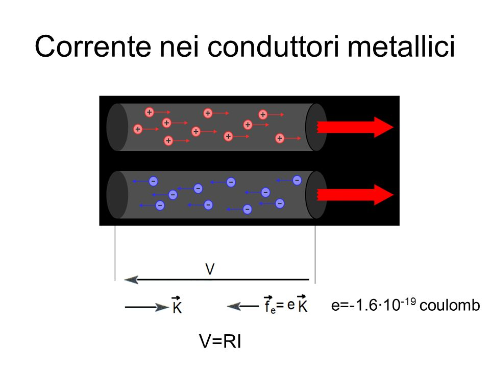 Corrente nei conduttori metallici
