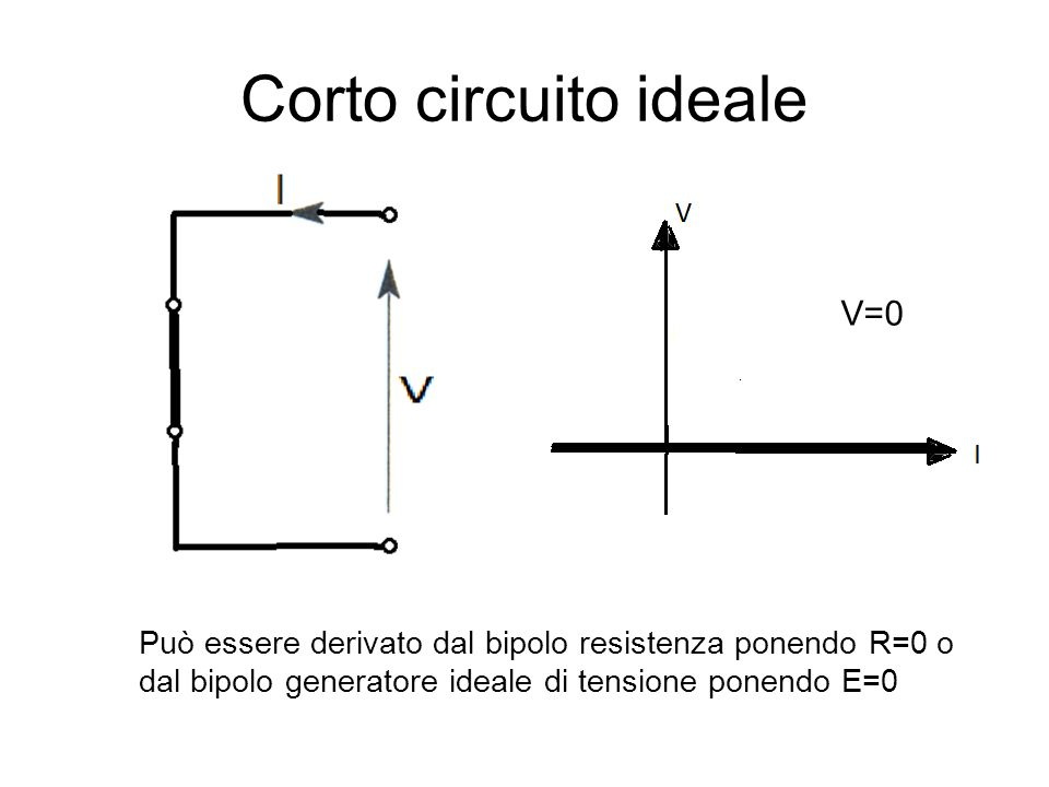 Corto circuito ideale V=0