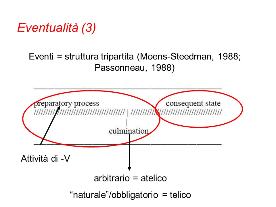 Eventualità (3) Eventi = struttura tripartita (Moens-Steedman, 1988; Passonneau, 1988) Attività di -V.