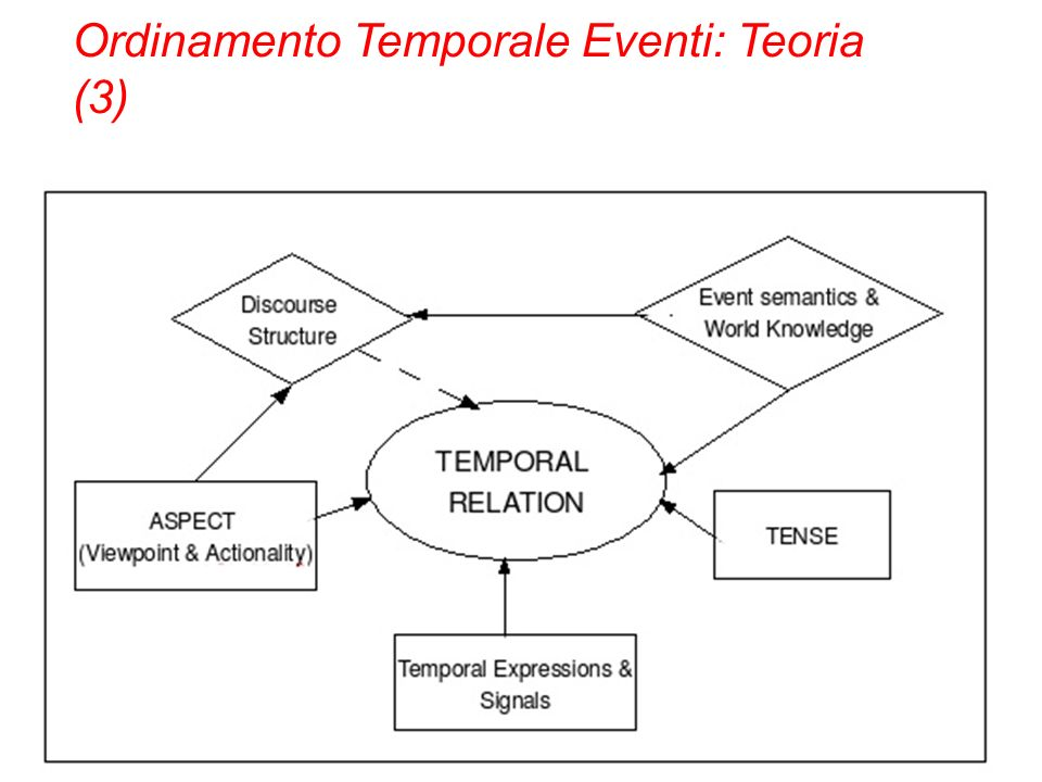 Ordinamento Temporale Eventi: Teoria (3)