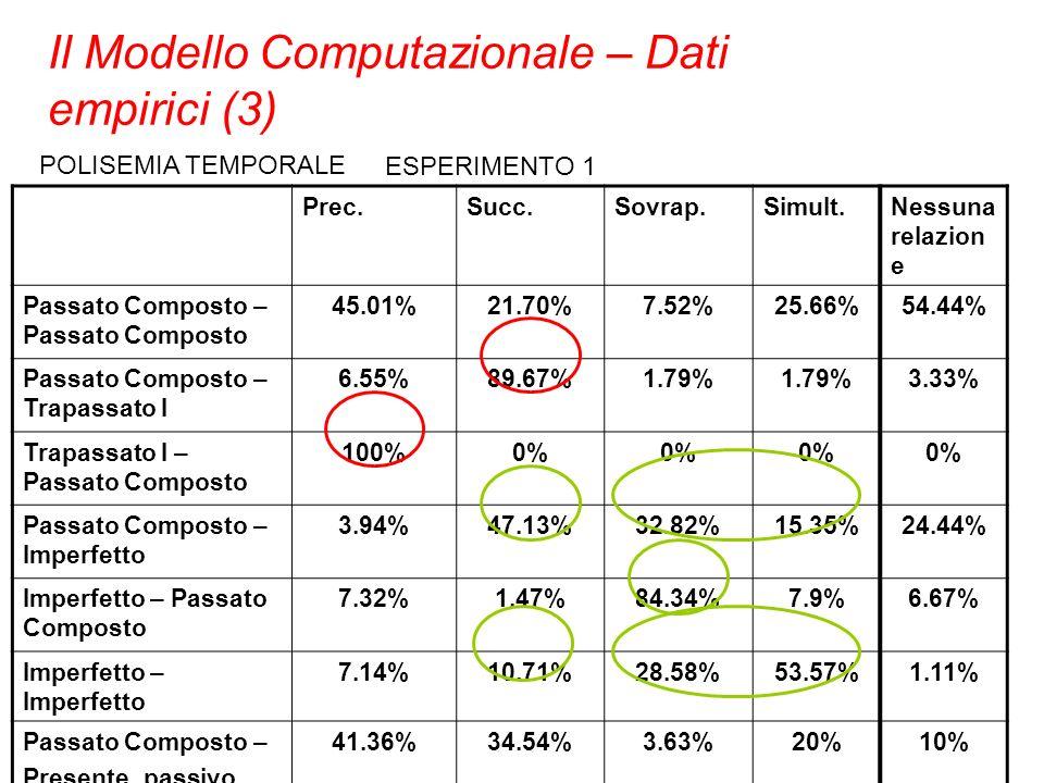 Il Modello Computazionale – Dati empirici (3)