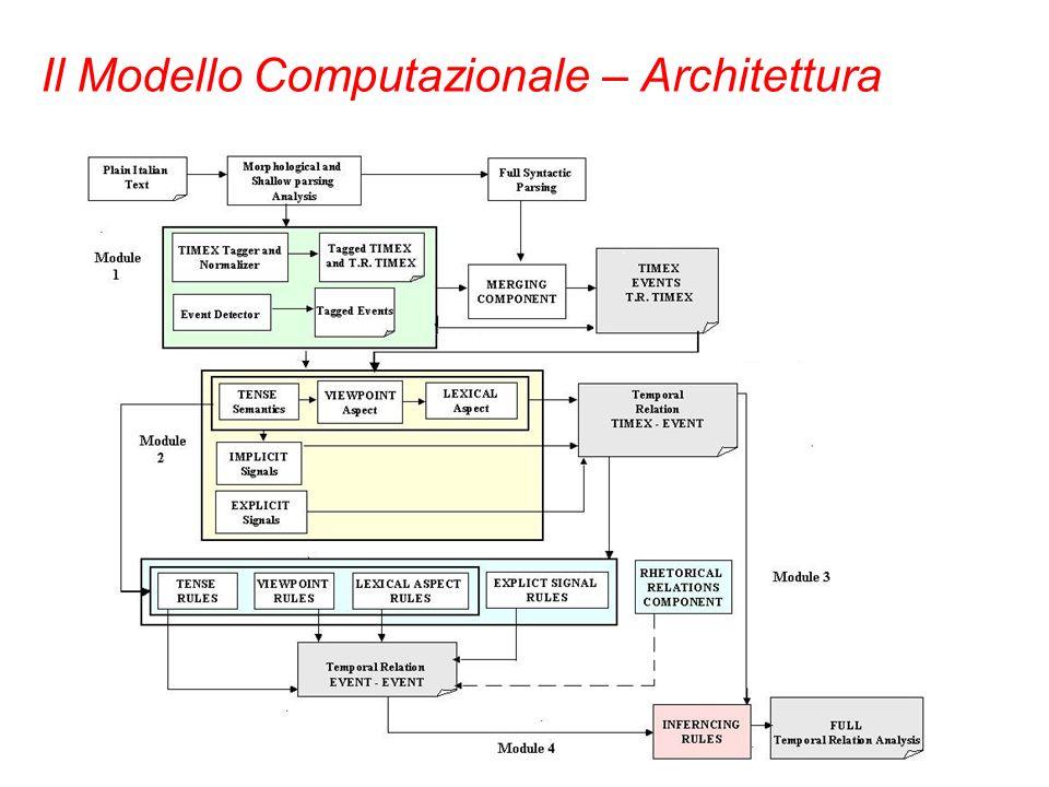 Il Modello Computazionale – Architettura