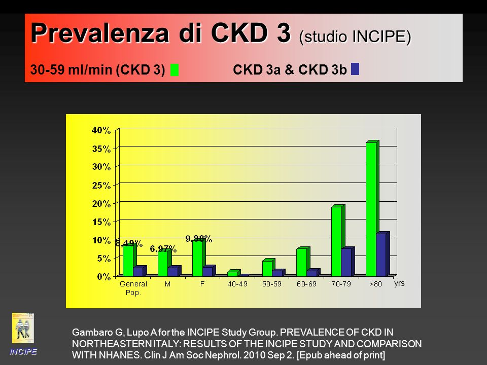 Prevalenza di CKD 3 (studio INCIPE) 30-59 ml/min (CKD 3) CKD 3a & CKD 3b