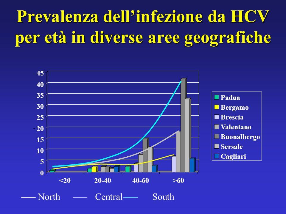 Prevalenza dell'infezione da HCV per età in diverse aree geografiche