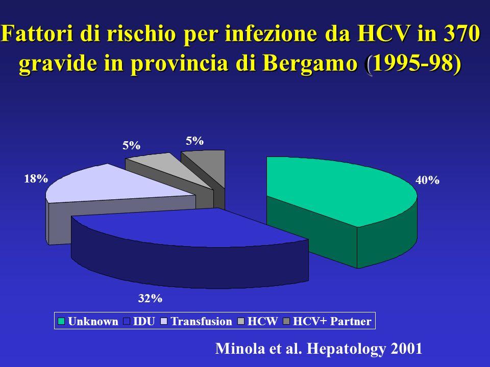 Fattori di rischio per infezione da HCV in 370 gravide in provincia di Bergamo (1995-98)