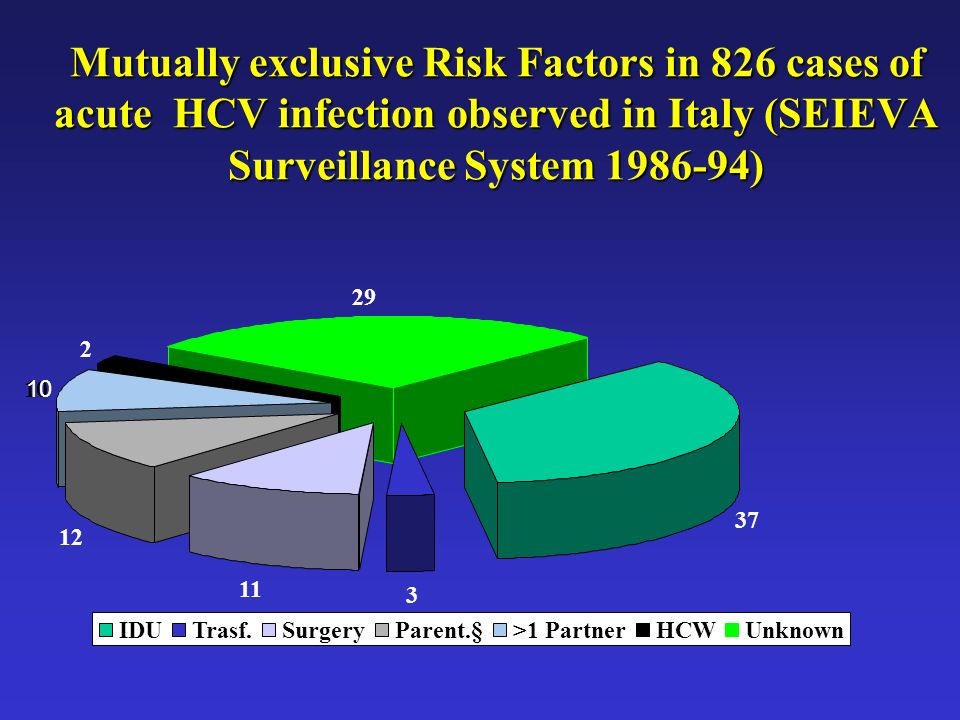 Mutually exclusive Risk Factors in 826 cases of acute HCV infection observed in Italy (SEIEVA Surveillance System )
