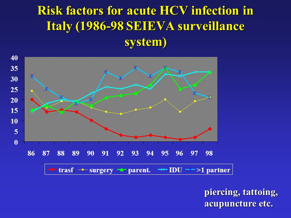 Risk factors for acute HCV infection in Italy (1986-98 SEIEVA surveillance system)