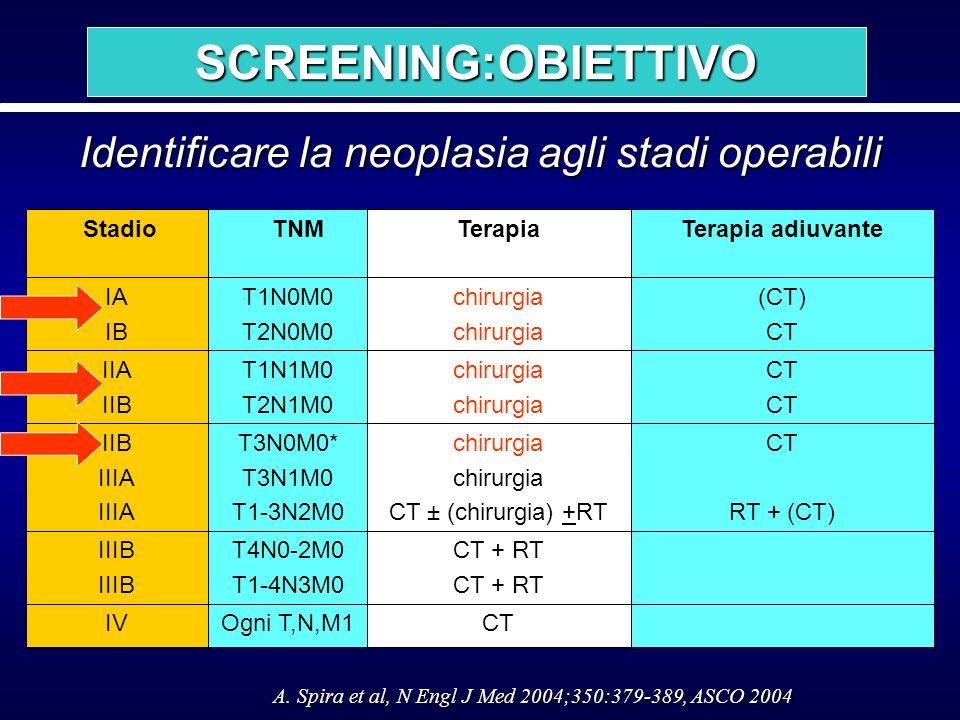 SCREENING:OBIETTIVO Identificare la neoplasia agli stadi operabili CT