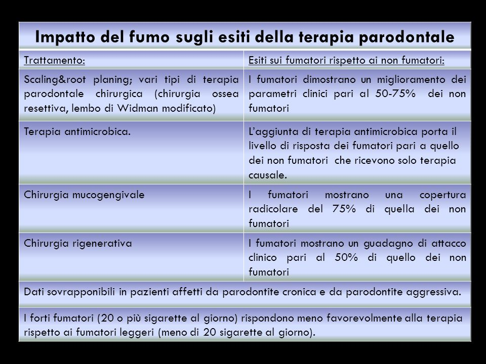 Impatto del fumo sugli esiti della terapia parodontale