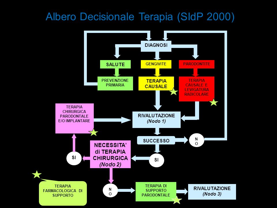 Albero Decisionale Terapia (SIdP 2000)