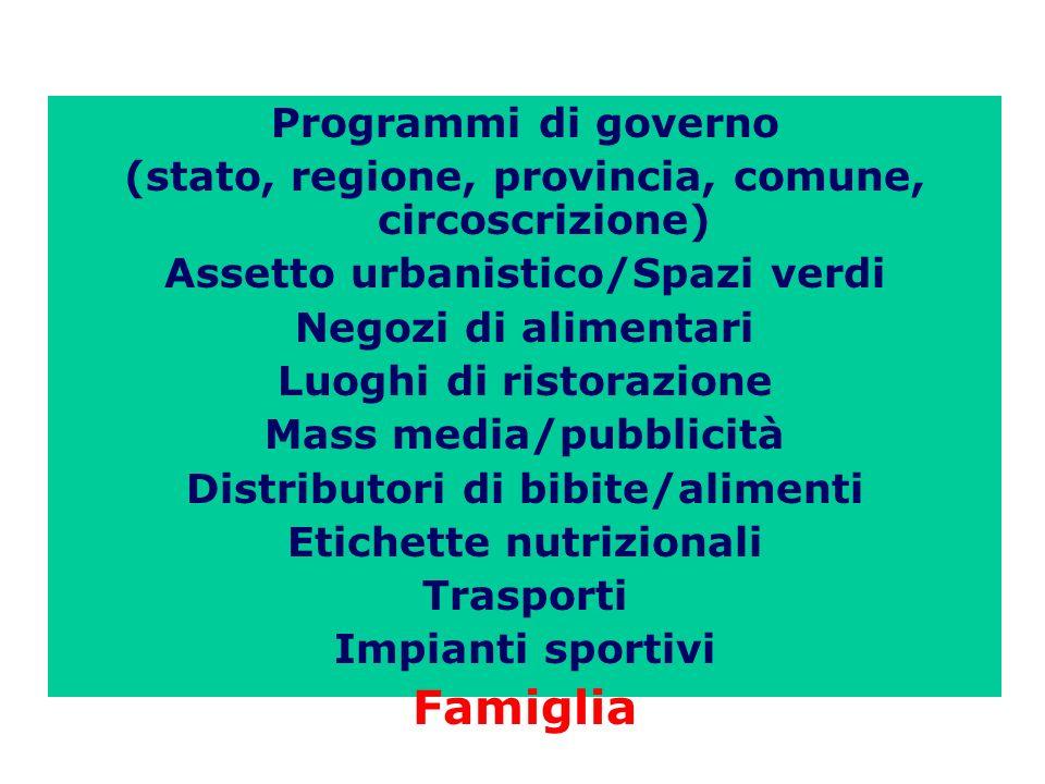 Famiglia Programmi di governo
