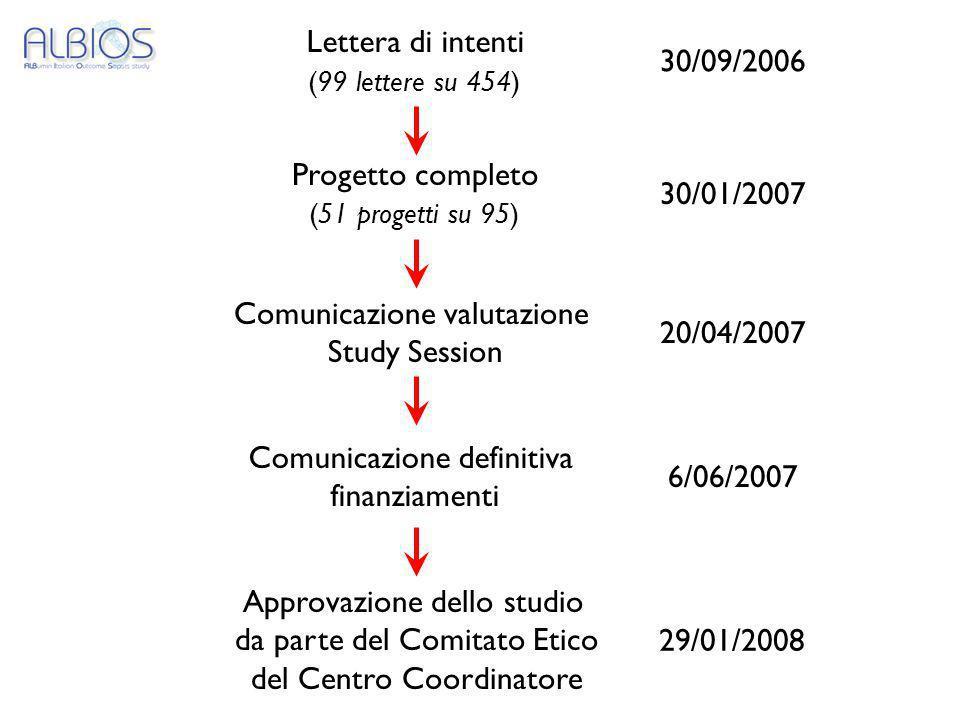 Comunicazione valutazione Study Session 20/04/2007