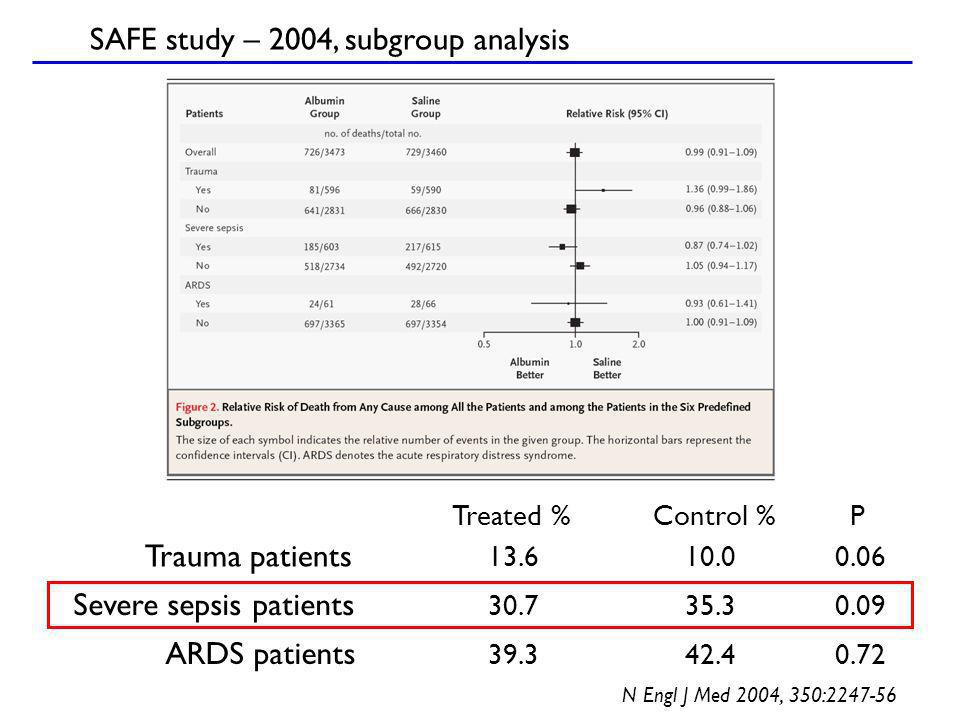 SAFE study – 2004, subgroup analysis