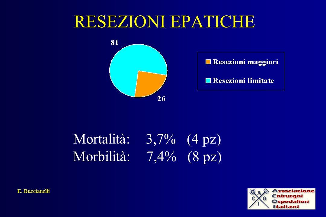 RESEZIONI EPATICHE Mortalità: 3,7% (4 pz) Morbilità: 7,4% (8 pz)