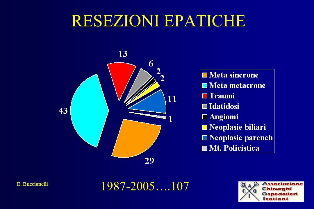 RESEZIONI EPATICHE 1987-2005….107 E. Buccianelli