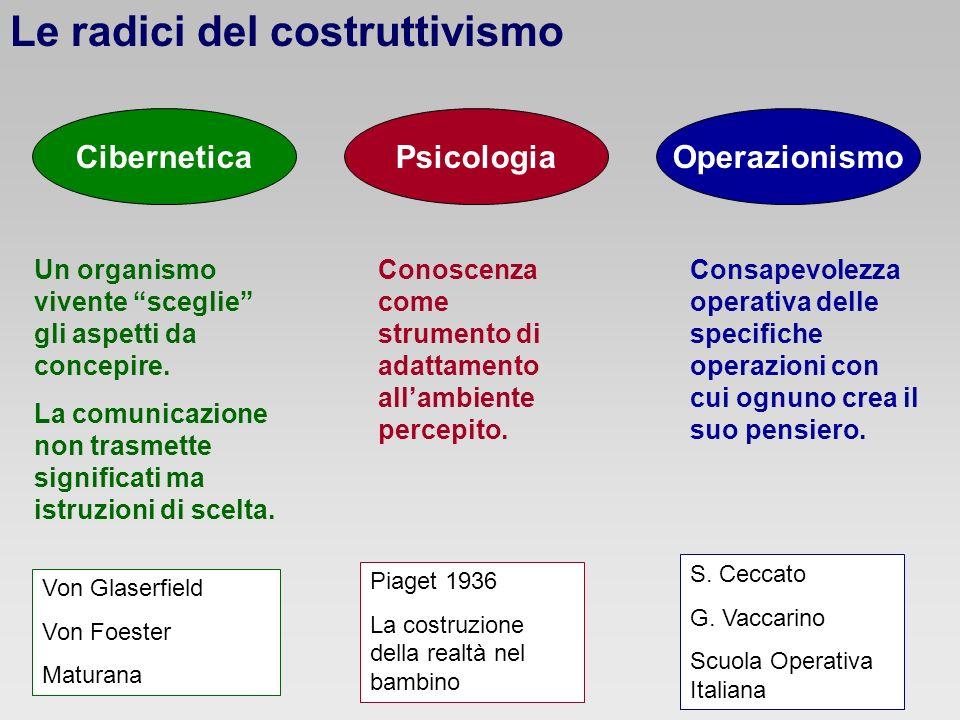 Le radici del costruttivismo