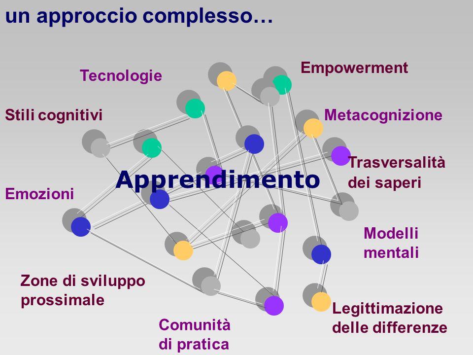 Apprendimento un approccio complesso… Empowerment Tecnologie