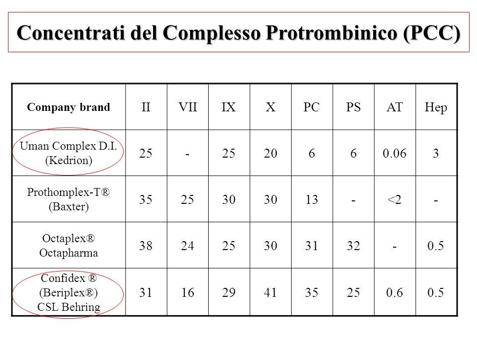 Concentrati del Complesso Protrombinico (PCC)