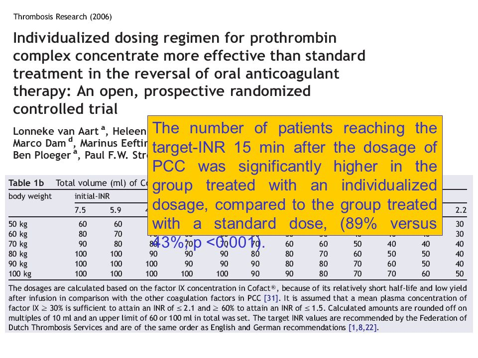 The number of patients reaching the target-INR 15 min after the dosage of PCC was significantly higher in the group treated with an individualized dosage, compared to the group treated with a standard dose, (89% versus 43%; p <0.001).
