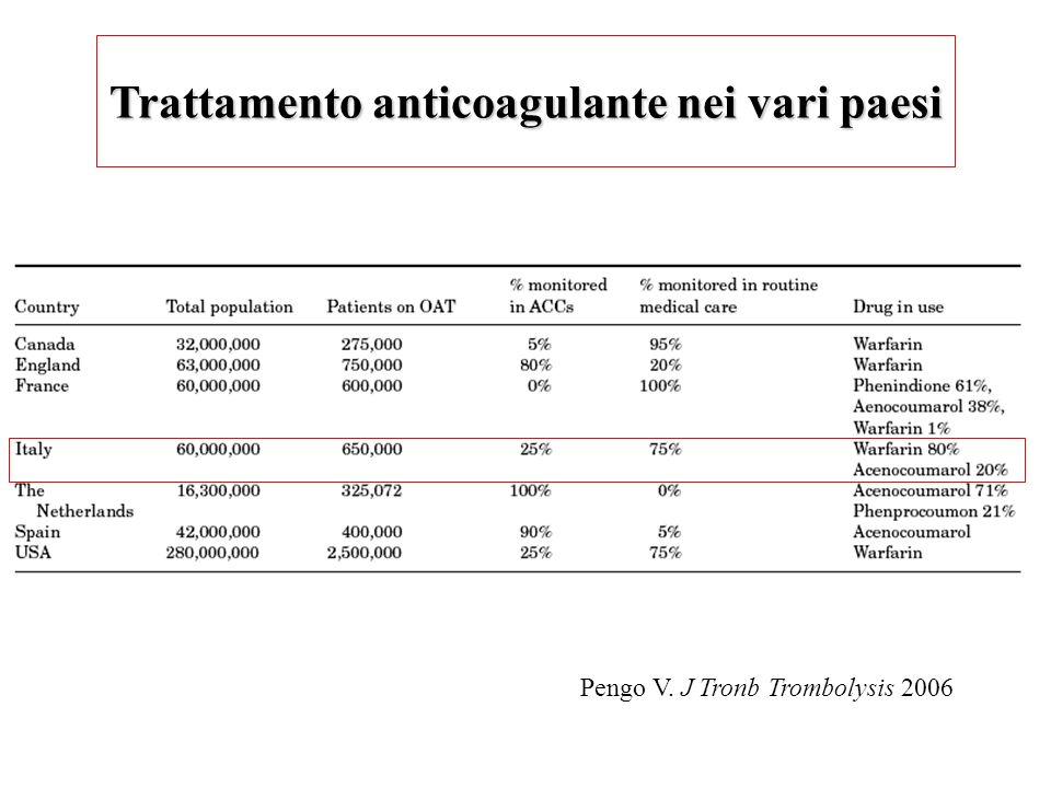 Trattamento anticoagulante nei vari paesi