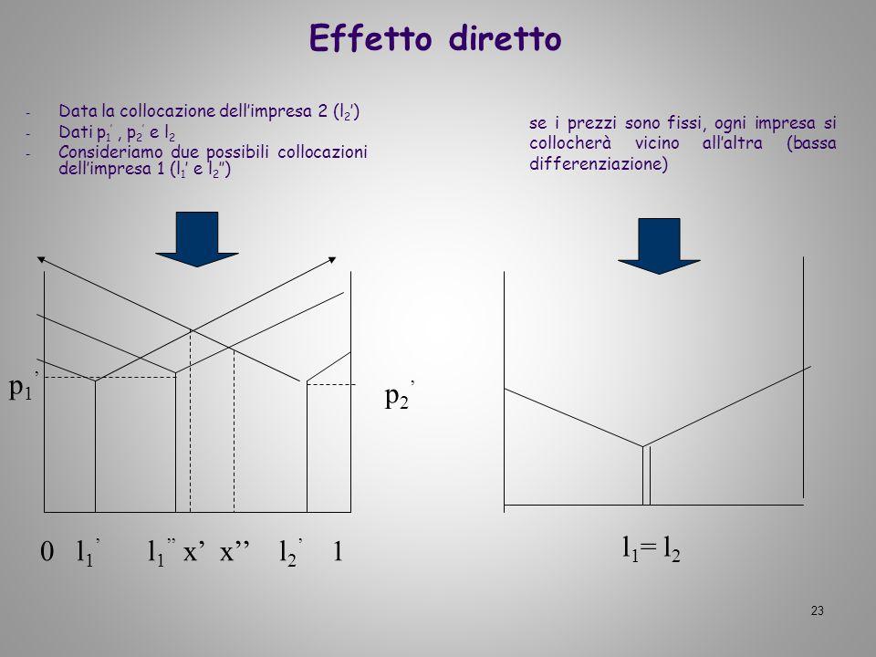 Effetto diretto p1' p2' l1= l2 0 l1' l1'' x' x'' l2' 1