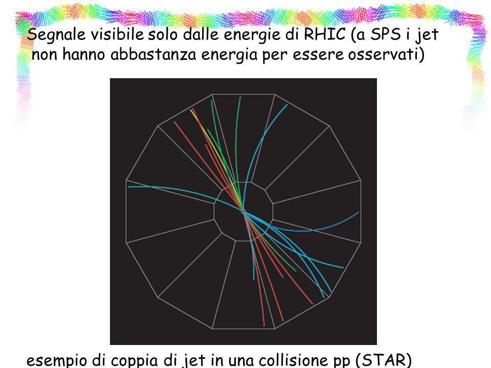 Segnale visibile solo dalle energie di RHIC (a SPS i jet non hanno abbastanza energia per essere osservati) esempio di coppia di jet in una collisione pp (STAR)