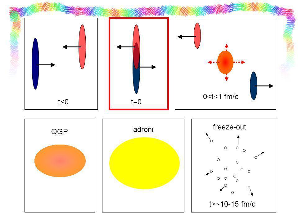 t<0 t=0 0<t<1 fm/c freeze-out adroni QGP t>~10-15 fm/c