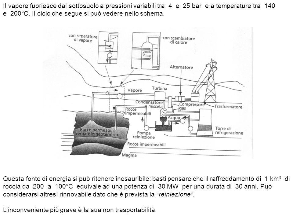 Il vapore fuoriesce dal sottosuolo a pressioni variabili tra 4 e 25 bar e a temperature tra 140 e 200°C. Il ciclo che segue si può vedere nello schema.