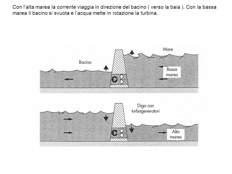 Con l'alta marea la corrente viaggia in direzione del bacino ( verso la baia ). Con la bassa