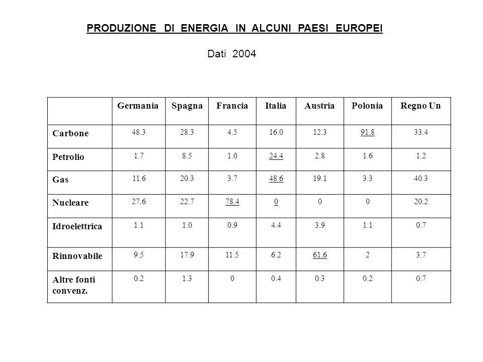PRODUZIONE DI ENERGIA IN ALCUNI PAESI EUROPEI Dati 2004