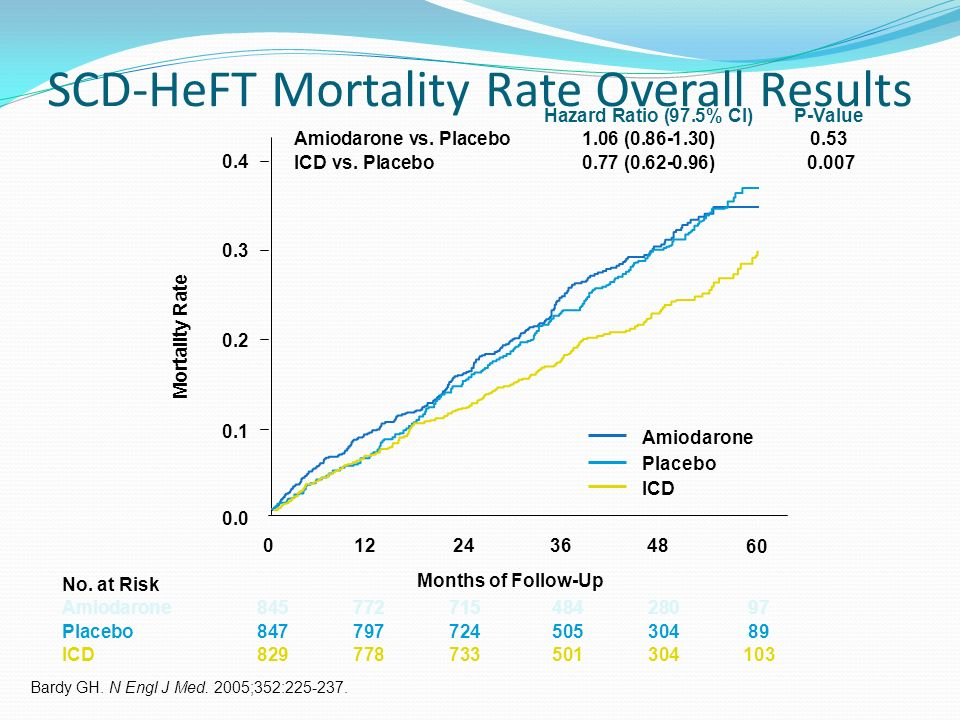 SCD-HeFT Mortality Rate Overall Results