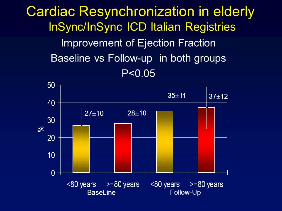 Cardiac Resynchronization in elderly InSync/InSync ICD Italian Registries