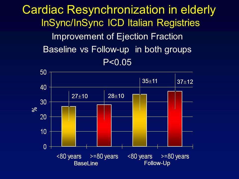 Cardiac Resynchronization in elderly InSync/InSync ICD Italian Registries